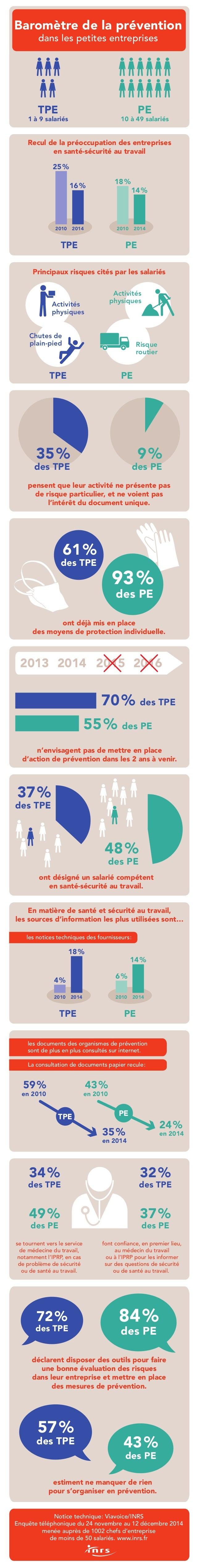 Recul de la préoccupation des entreprises en santé-sécurité au travail TPE PE 2010 25% 16% 18% 14% 2014 20142010 TPE 1 à 9...