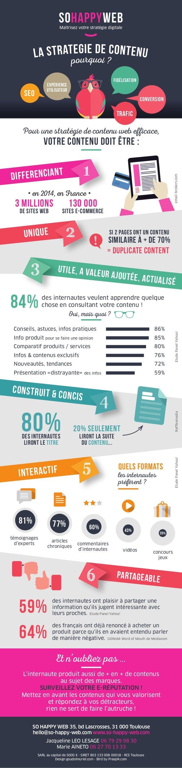 Quels formats Pour une stratégie de contenu web efficace, votre contenu doit être : des internautes veulent apprendre quel...