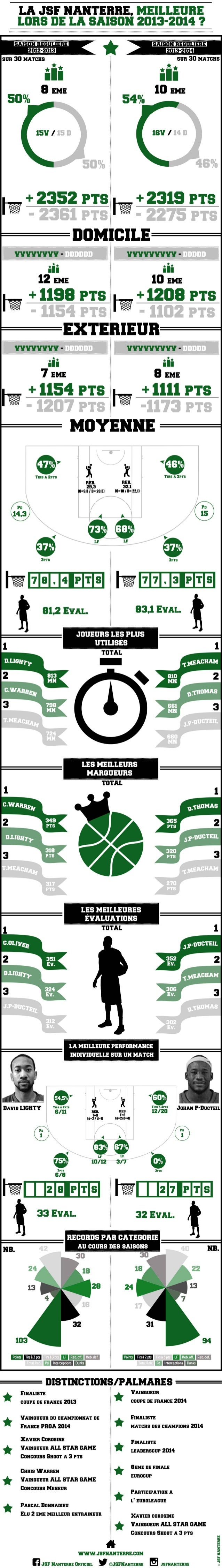 Infographie JSF Nanterre 2014