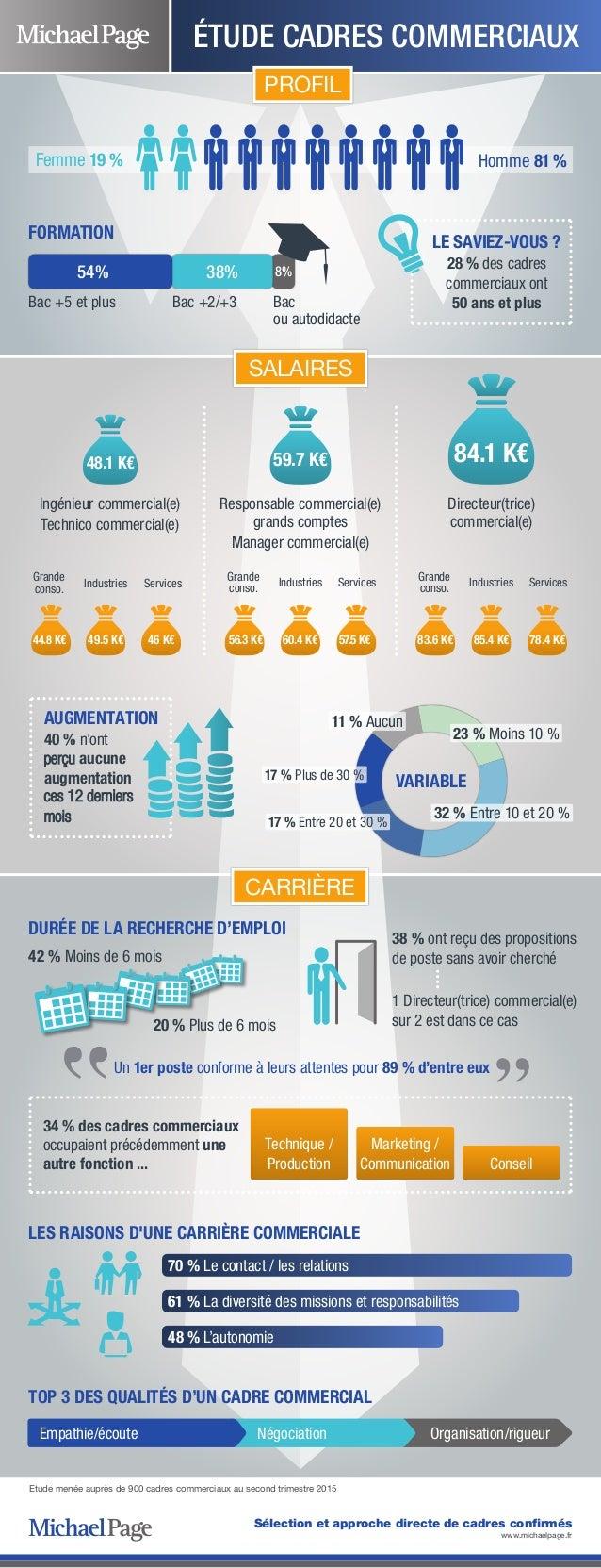 Sélection et approche directe de cadres confirmés www.michaelpage.fr 34 % des cadres commerciaux occupaient précédemment u...