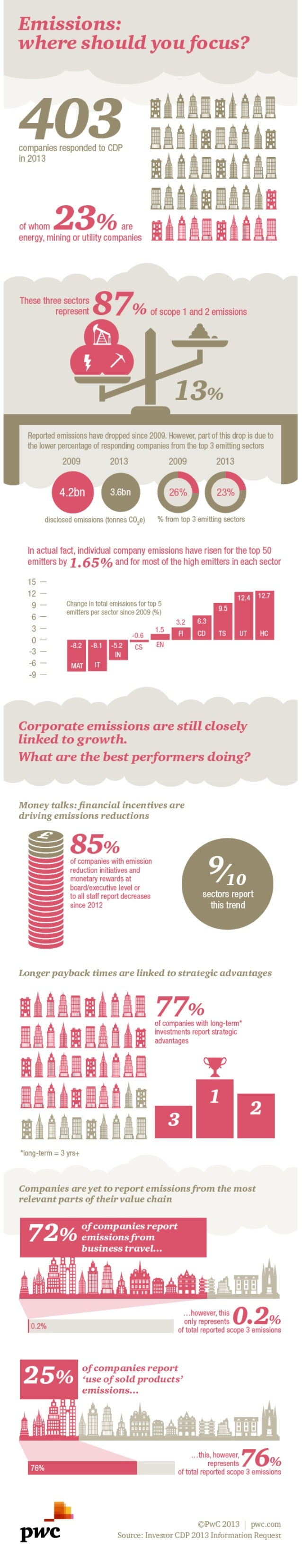 Emissions : were should you focus ?