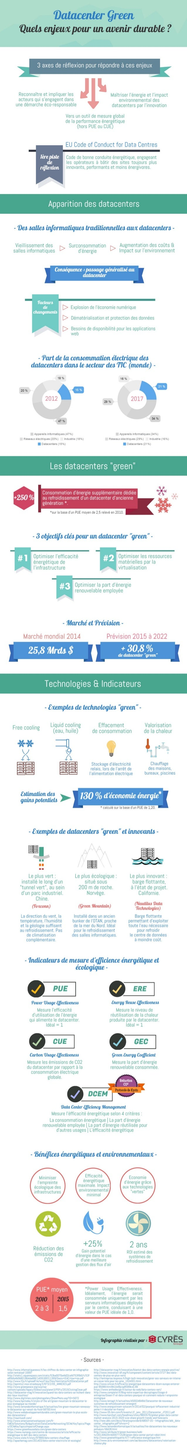 [Infographie] Data Center Green : Quels enjeux pour un avenir durable ?