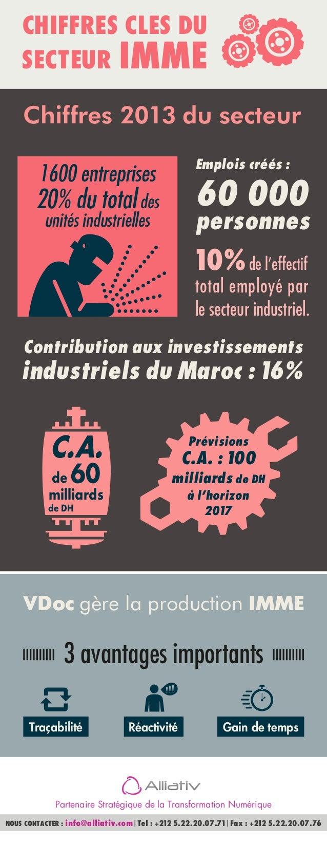 Contribution aux investissements industriels du Maroc : 16% C.A. de 60 milliards de DH Prévisions C.A. : 100 milliards de ...