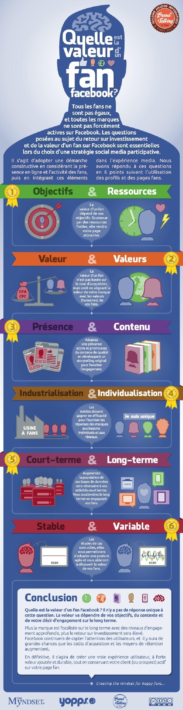{FR} Quelle est la valeur d'un fan Facebook [Infographie]