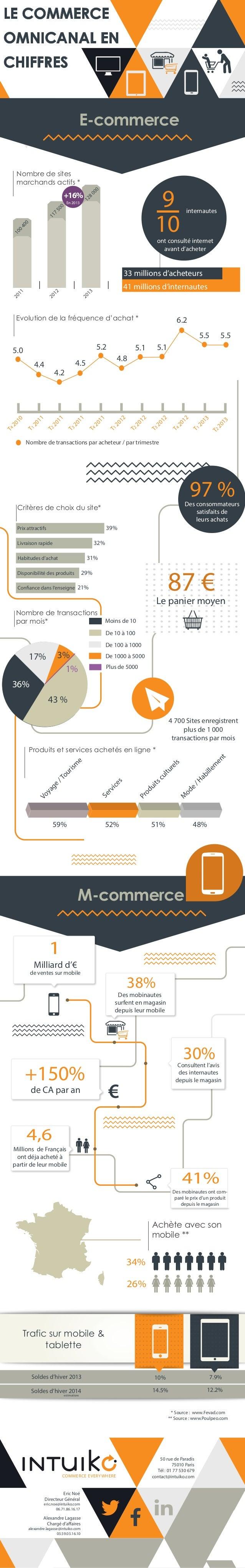 LE COMMERCE OMNICANAL EN CHIFFRES  E-commerce Nombre de sites marchands actifs * 00 0  9 10  12 8  +16%  10 0  40 0  11 7 ...