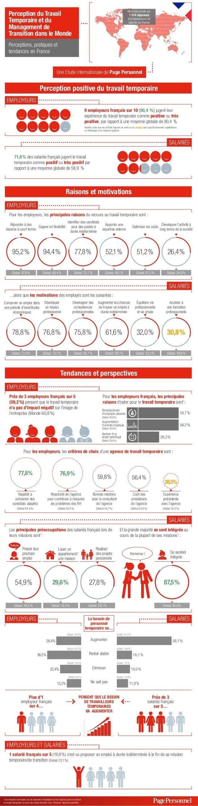 Résultats basés sur 1 514 réponses d'employeurs et de salariés en France  Perception du Travail Temporaire et du Managemen...