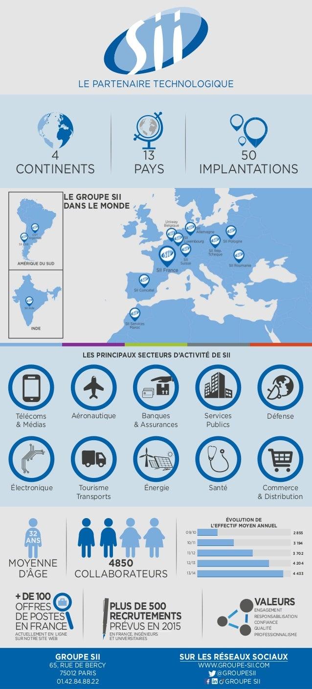 13  PAYS  LES PRINCIPAUX SECTEURS D'ACTIVITÉ DE SII  Télécoms  & Médias  Aéronautique Services  Tourisme  Transports  Publ...