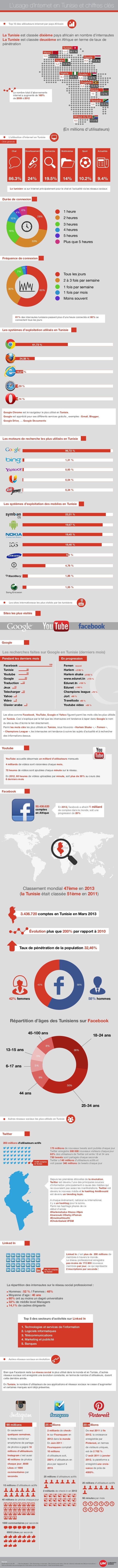 De mai 2011 à fin 2012,la croissance enregistrée par Pinterest,en termes de visiteurs uniques, est de2 702 %. D'août2...