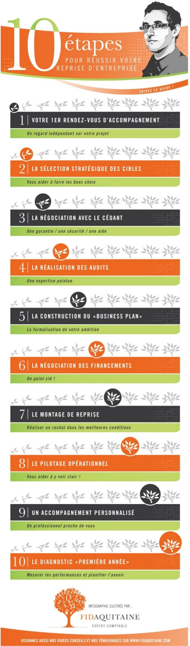 Les 10 étapes pour réussir sa reprise d'entreprise !
