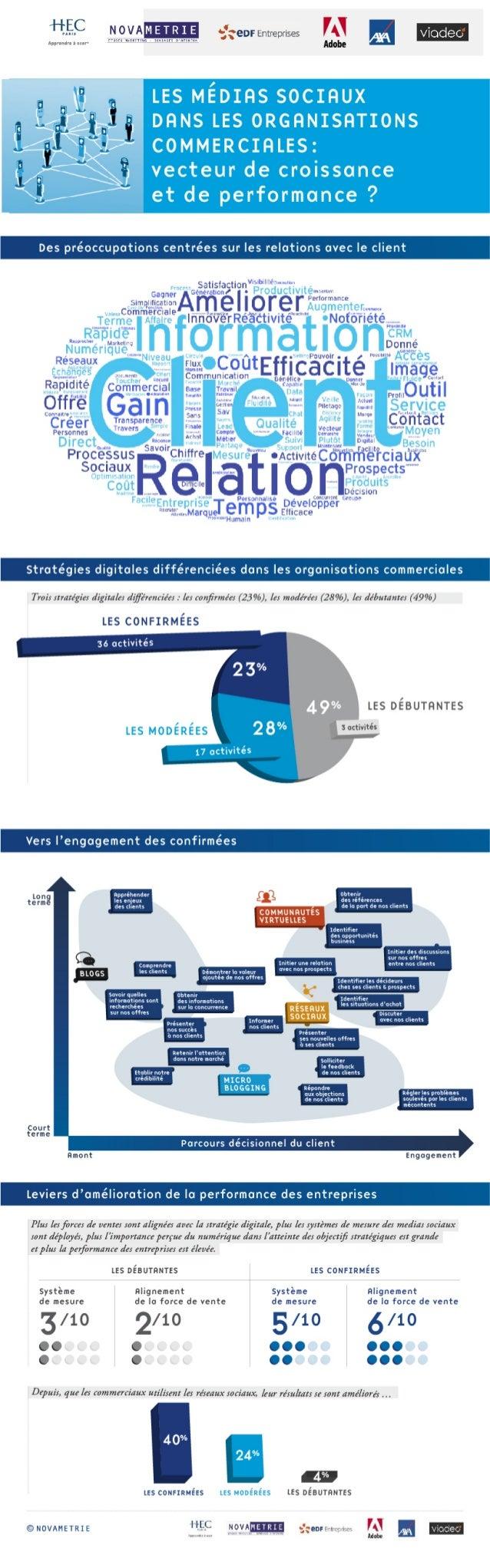 [Infographie] Usage des médias sociaux dans les organisations commerciales