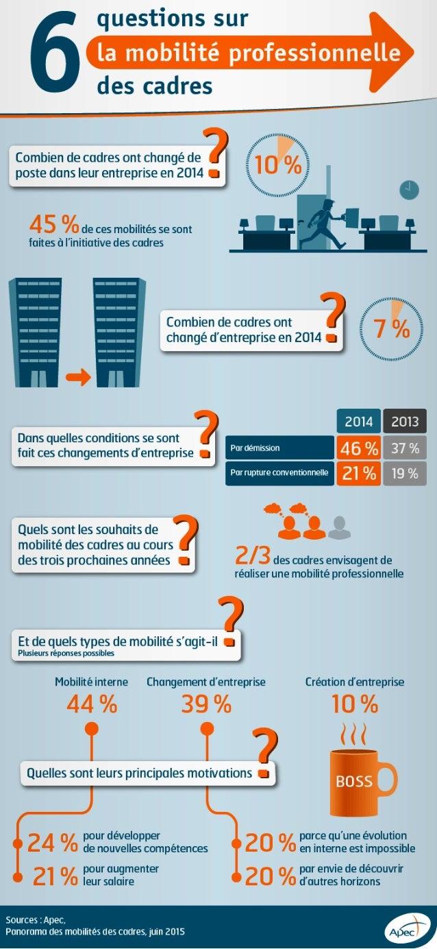 Infographie Apec - La mobilité professionnelle des cadres en 6 questions