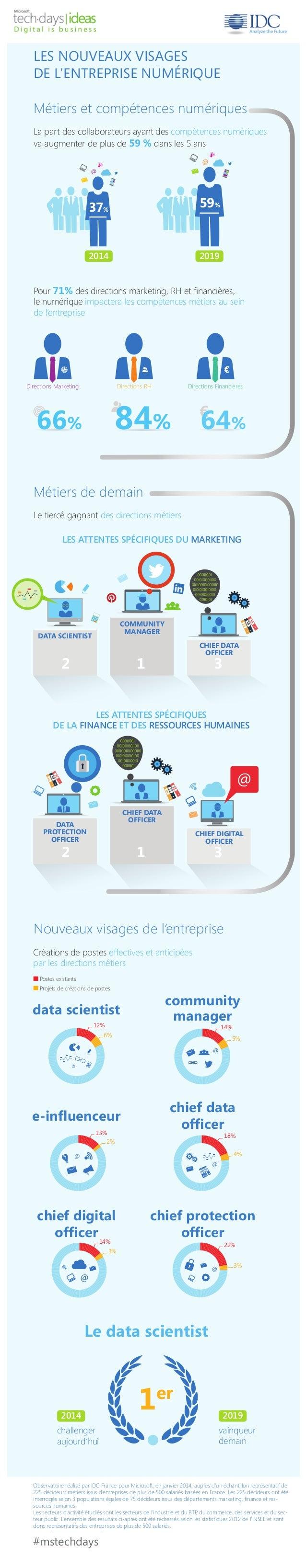 LES NOUVEAUX VISAGES  DE L'ENTREPRISE NUMÉRIQUE  Métiers et compétences numériques  La part des collaborateurs ayant des c...