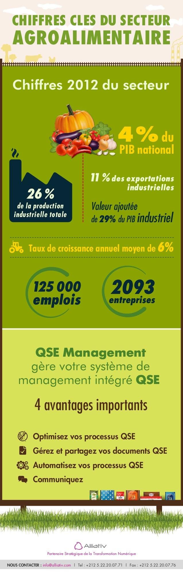 CHIFFRES CLES DU SECTEUR  AGROALIMENTAIRE  Chiffres 2012 du secteur  26%  de la production  industrielle totale  4% du  PI...