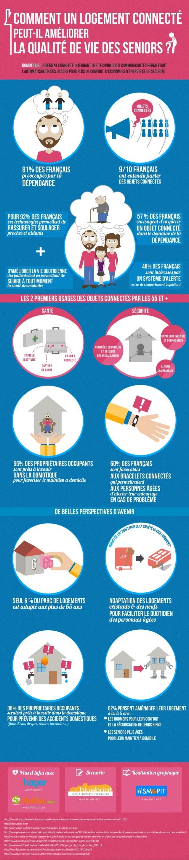 Infographie : Comment un logement connecté peut-il améliorer la qualité de vie des seniors ?