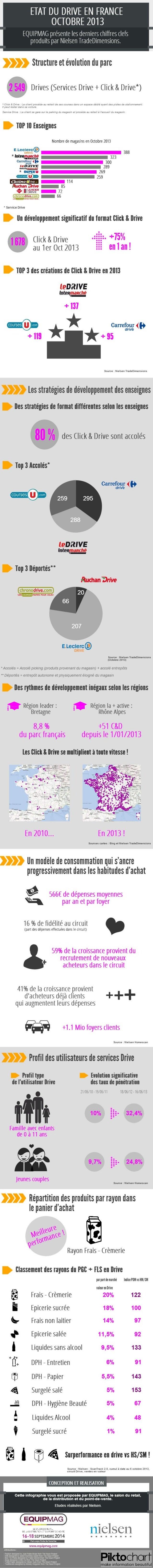 Infographie : le Drive en France, nouvel eldorado ? Chiffres Nielsen octobre 2013