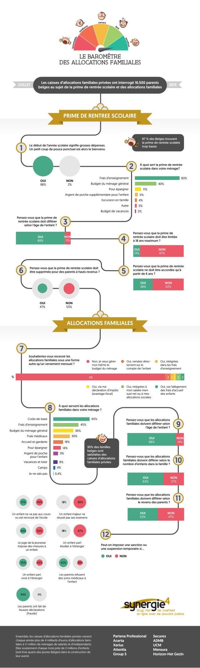 Infographique Baromètre Allocations Familiales 2015