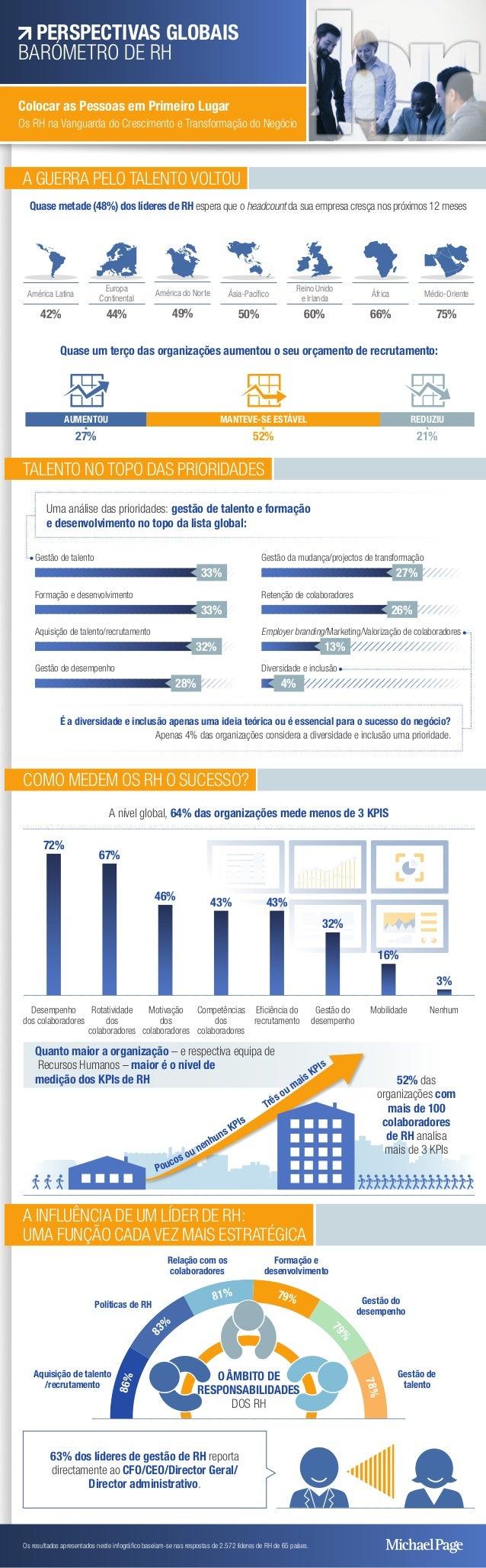 86% 8 3%  81% 79% 7 9%  78% A GUERRA PELO TALENTO VOLTOU Quase metade (48%) dos líderes de RH espera que o headcount ...