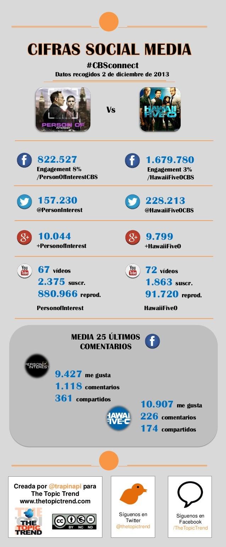 #CBSconnect Datos recogidos 2 de diciembre de 2013  Vs  822.527  1.679.780  Engagement 8% /PersonOfInterestCBS  Engagement...