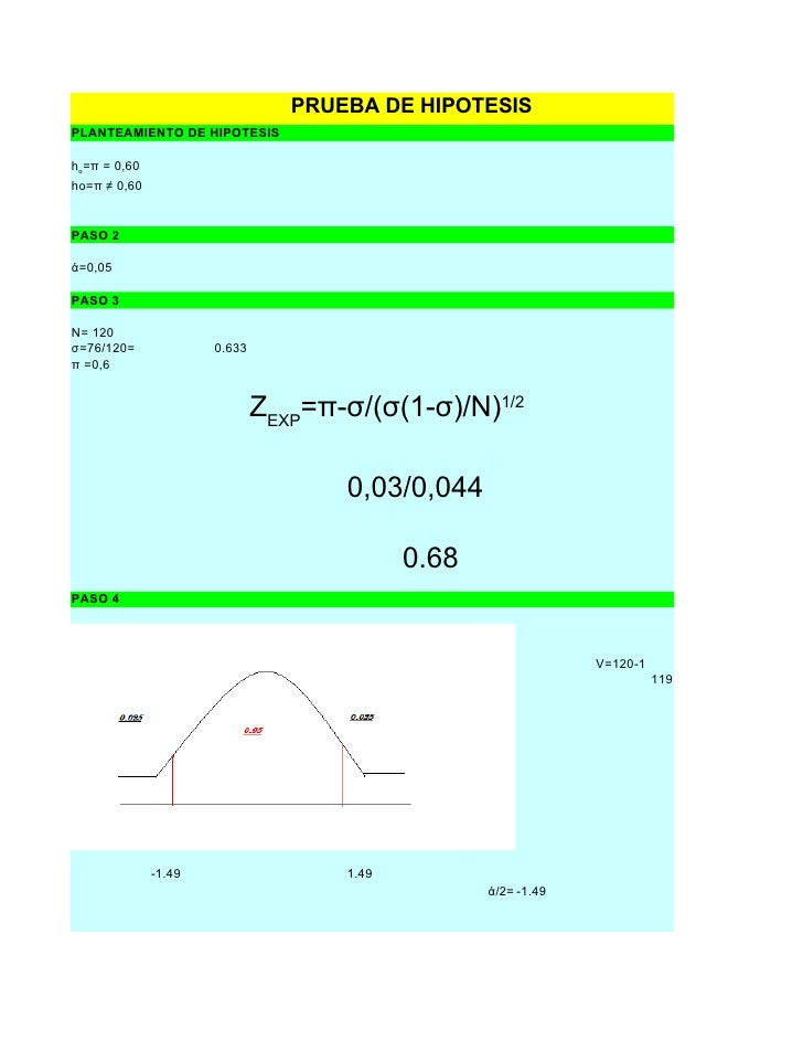 PRUEBA DE HIPOTESIS PLANTEAMIENTO DE HIPOTESIS  ho=π = 0,60 ho=π ≠ 0,60   PASO 2  ά=0,05  PASO 3  N= 120 σ=76/120=        ...
