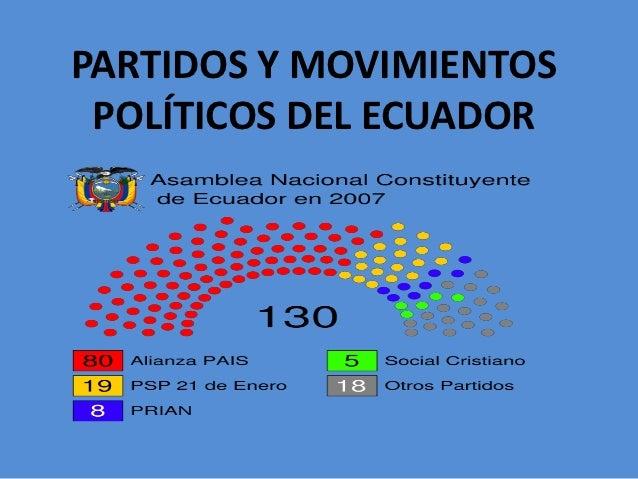 historia partidos movimientos politicos ecuador