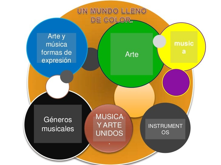 UN MUNDO LLENO            DE COLOR.<br />musica<br />Arte<br />Arte y música formas de expresión <br />Géneros musicales<b...