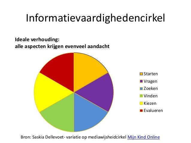 InformatievaardighedencirkelIdeale verhouding:alle aspecten krijgen evenveel aandacht                                     ...