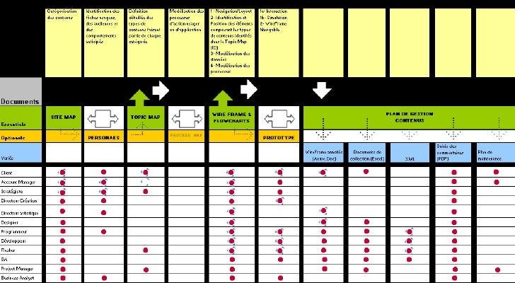 Information Architect Process Map