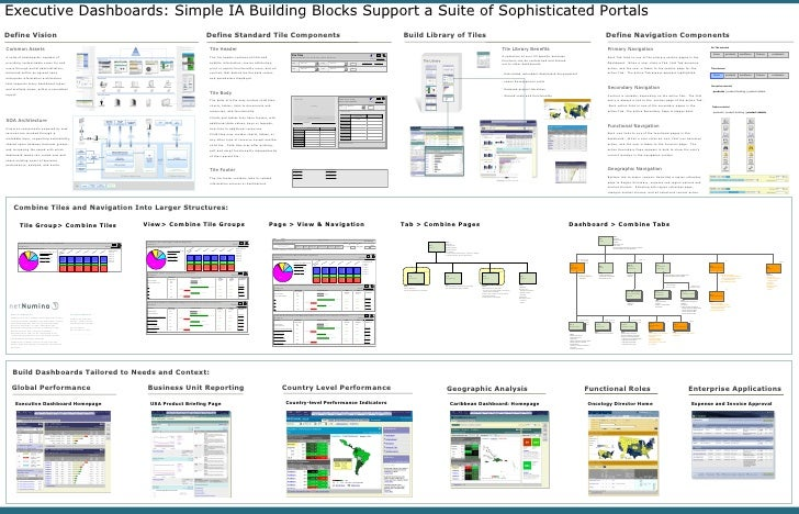 Executive Dashboards: Simple IA Building Blocks Support a Suite of Sophisticated Portals Page > View & Navigation Tile Gro...