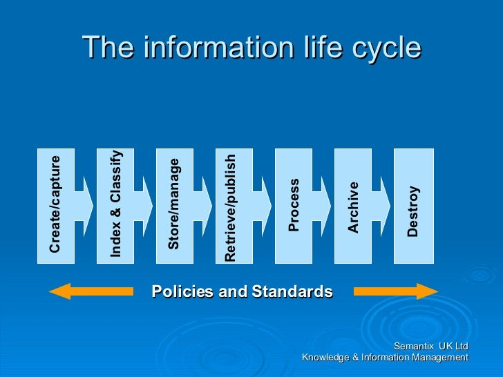 information system development life cycle models essay A security approach in system development life cycle (1) pmahizharuvi software life-cycle models white papers, existing methods, etc information grouped into the structure form from the unstructured form.
