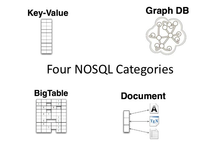 An Introduction to NOSQL, Graph Databases and Neo4j