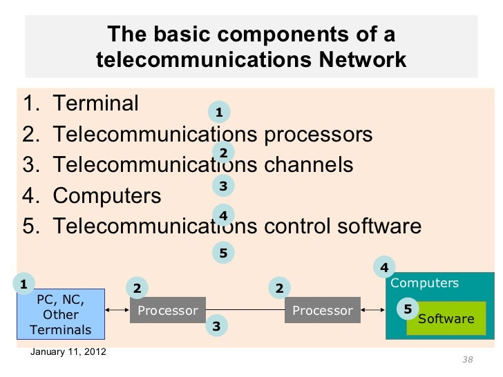 Is ICT part of telecommunicatiuons?