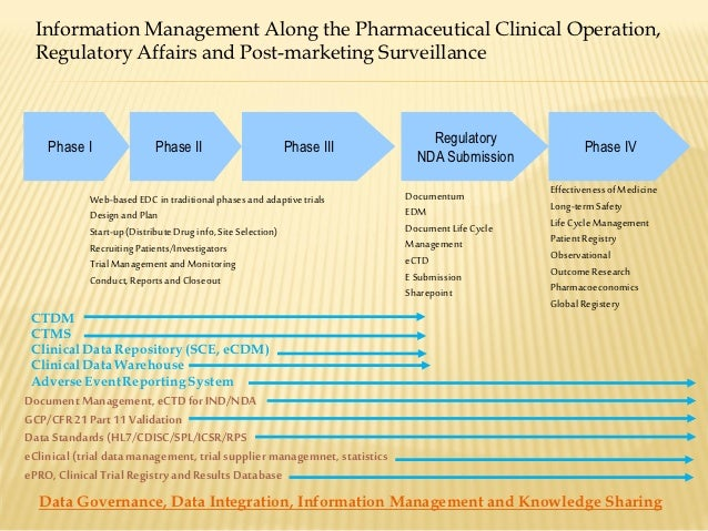 clinical trials phases