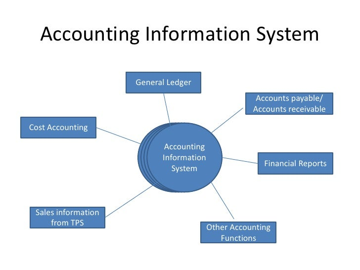 accounting information systems 4 Article a big 4 firm's use of information technology to control the audit process: how an audit support system is changing auditor behavior .