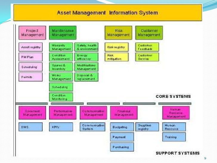 Write my management information system assignment
