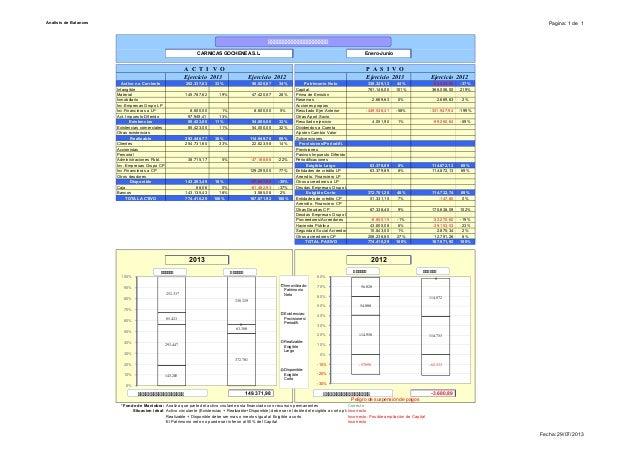 Analisis de Balances Pagina: 1 de 1 102oicicrejE3102oicicrejE2102oicicrejE3102oicicrejE 2 Activo no Corriente 252.337,03 3...