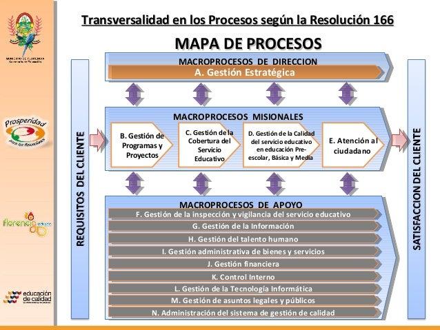 Transversalidad en los Procesos según la Resolución 166                      MAPA DE PROCESOS                      MACROPR...