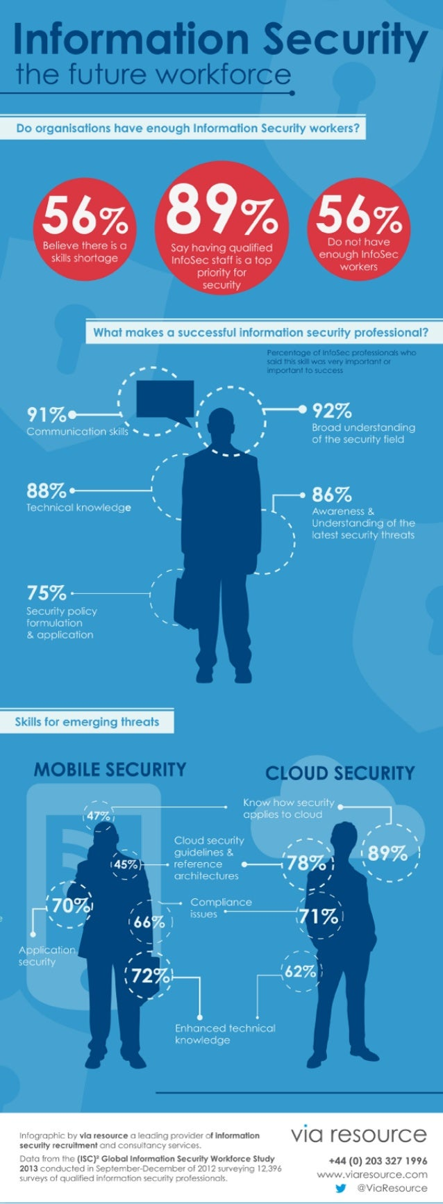 TOP SKILLS FOR THE FUTURE INFOSEC WORKFORCE