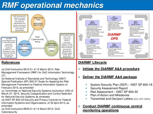 violino security risk mgmt frameworks The risk management approach and plan national institute of standards and technology, july 2002, risk management guide for information the mitre corporation.