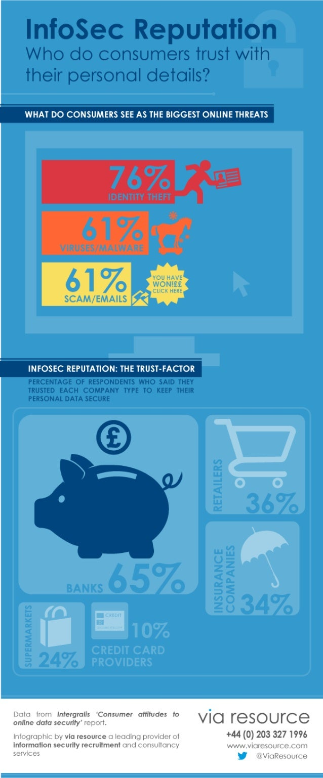 Infographic: InfoSec Reputation, Who Do You Trust With Your Data?