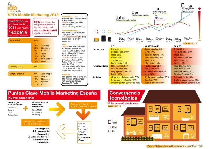 Infografía Tendencias Mobile 2012 - IAB Spain