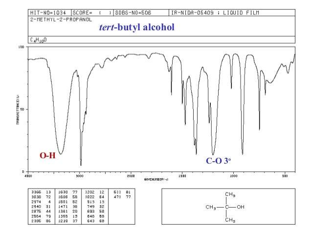 Infrared Spectroscopy Cb Isobutanol Nmr