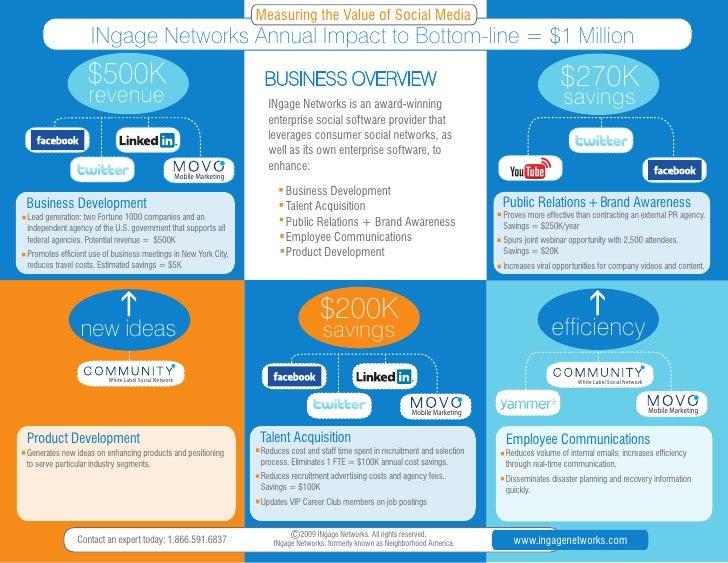 INgage Networks: Value of Social Media