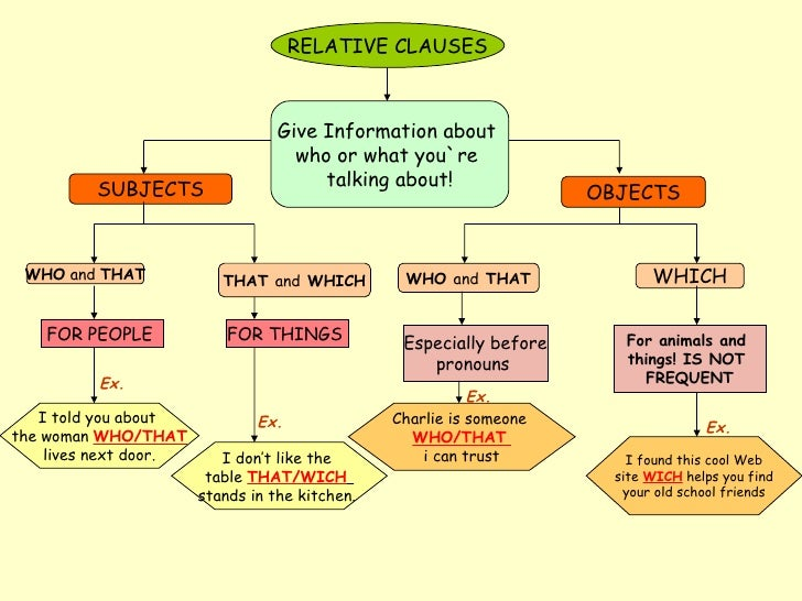 Ex. Give Information about who or what you`re talking about! RELATIVE ...