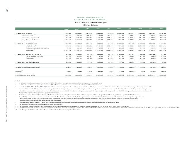 90EstadísticasdelasFinanzasPúblicas2000-2009 20001 20012 2002 2003 2004 2005 2006 2007 2008 2009 1. IMPUESTOS A LA RENTA 1...