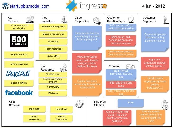 Business Model - Ingresse