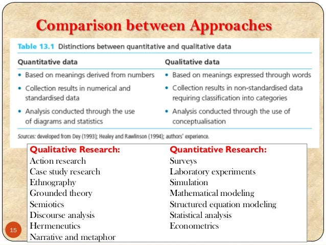 qualitative and quantitative research approaches Qualitative research is multimethod in focus, involving an interpretive, naturalistic approach to its subject matter this means that qualitative researchers study things in their natural settings, attempting to make sense of, or interpret, phenomena in terms of the meanings people bring to them.