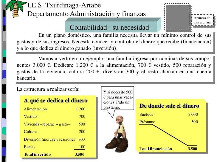 I.E.S. Txurdinaga-Artabe     Departamento Administración y finanzas                                           Apuntes de  ...