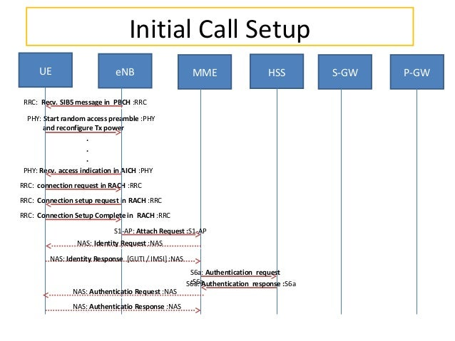 Initial Call Setup UE  eNB  MME  HSS  RRC: Recv. SIB5 message in PBCH :RRC PHY: Start random access preamble :PHY and reco...