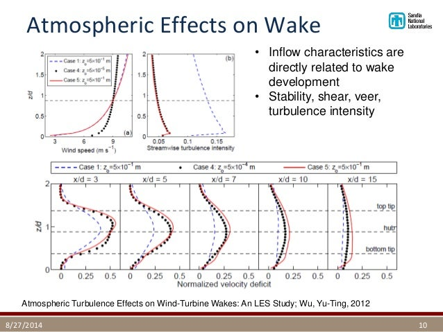 Wind Shear Wind Turbines Effects on Wind-turbine