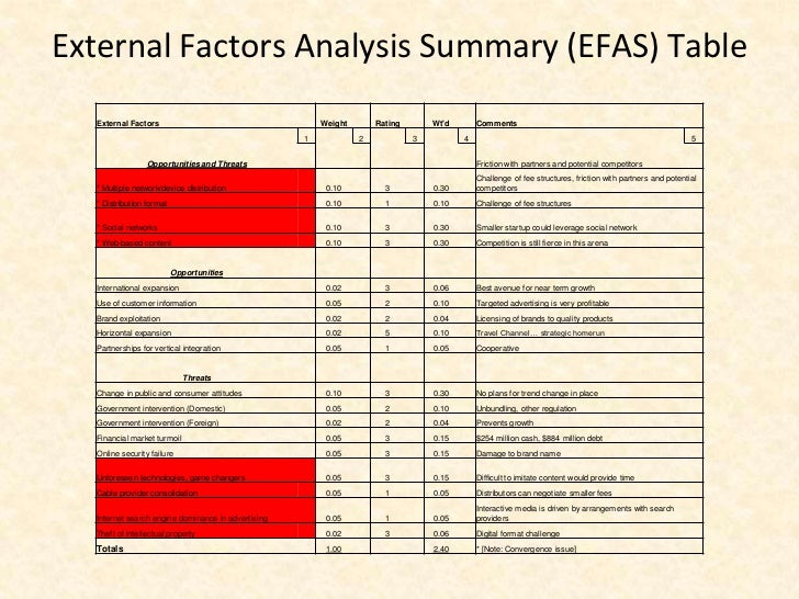 external factor analysis for apple Strategic planning: external environmental scanning  external factor analysis summary for mbc farms' crops business unit internal factors weight rating.